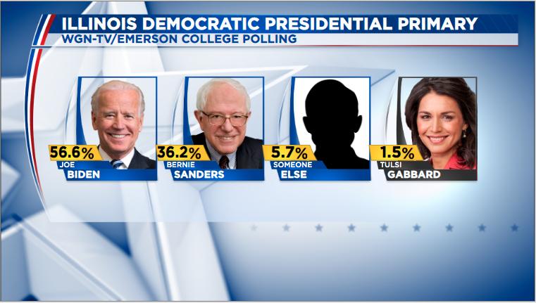 Poll Shows Joe Biden Leading In Illinois Kim Foxx Ahead In Cook County Wgn Tv
