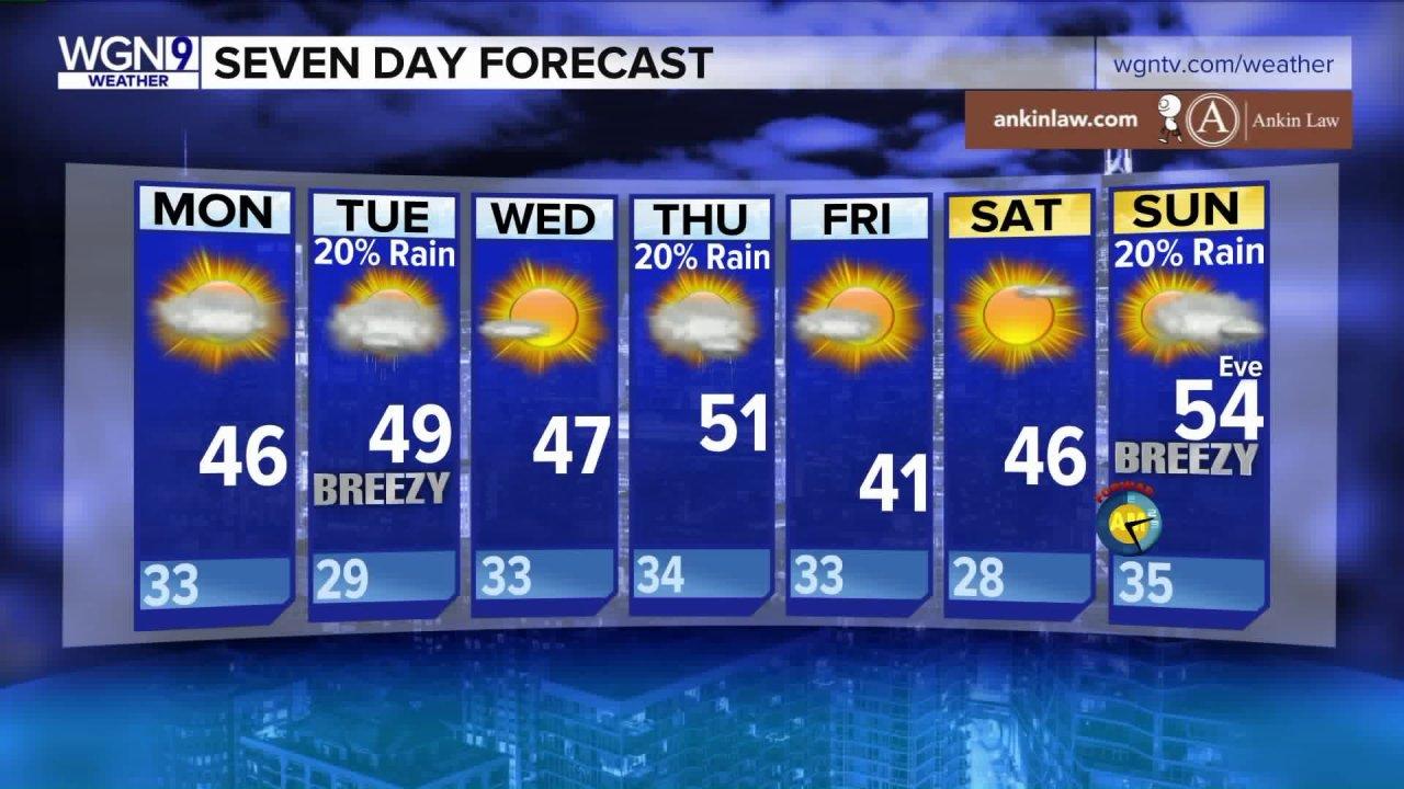 Der Sonntag war der wärmste Tag des Jahres 2020 aus, in dieser Woche wird ein wenig Kühler