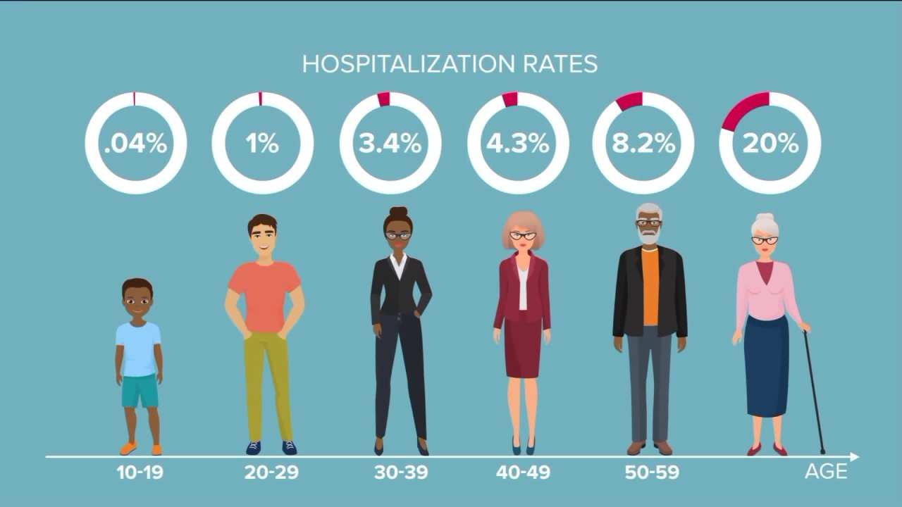 Ποιος είναι στο νοσοκομείο; Μια ματιά στους αριθμούς