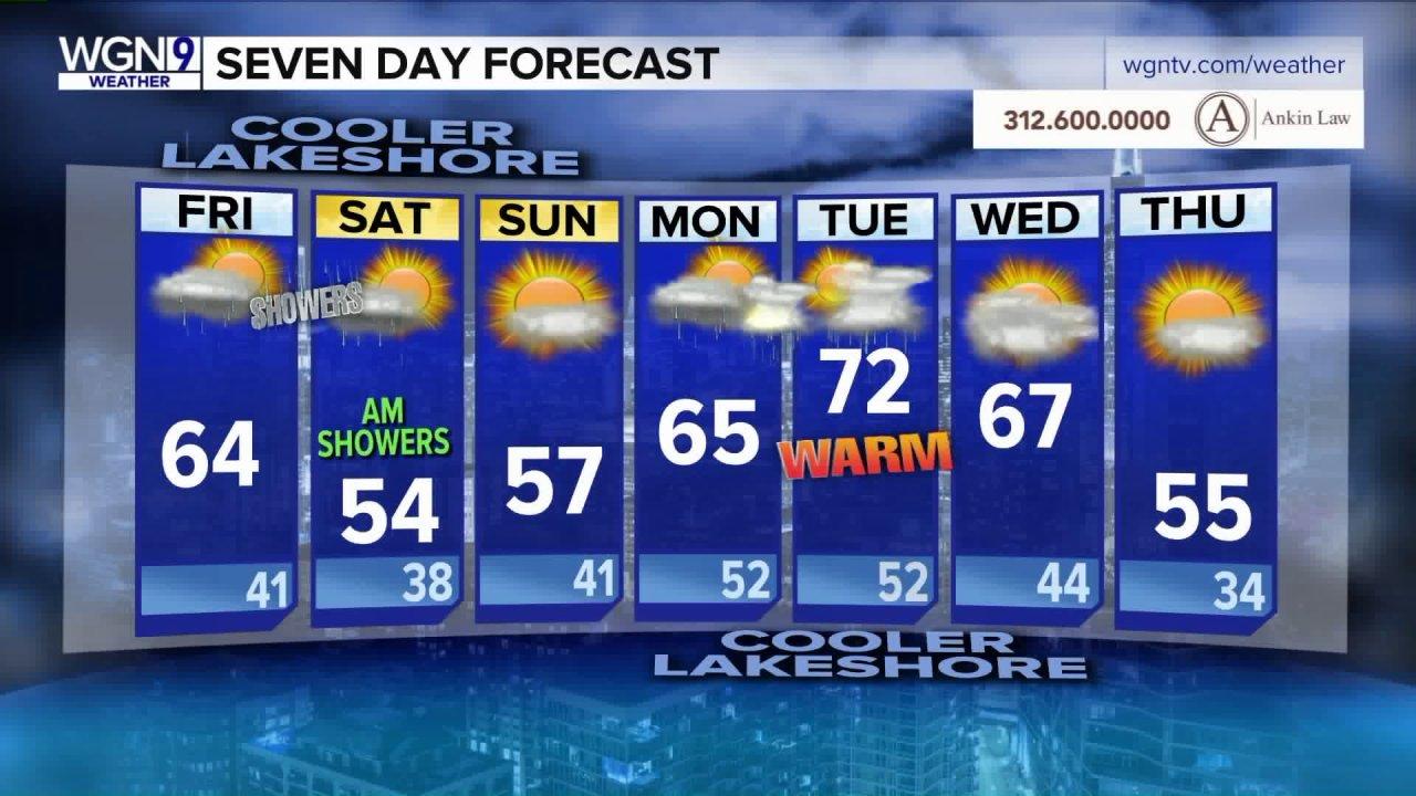 Θερμότερο θερμοκρασίες, η πιθανότητα να βρέξει αυτό το σαββατοκύριακο