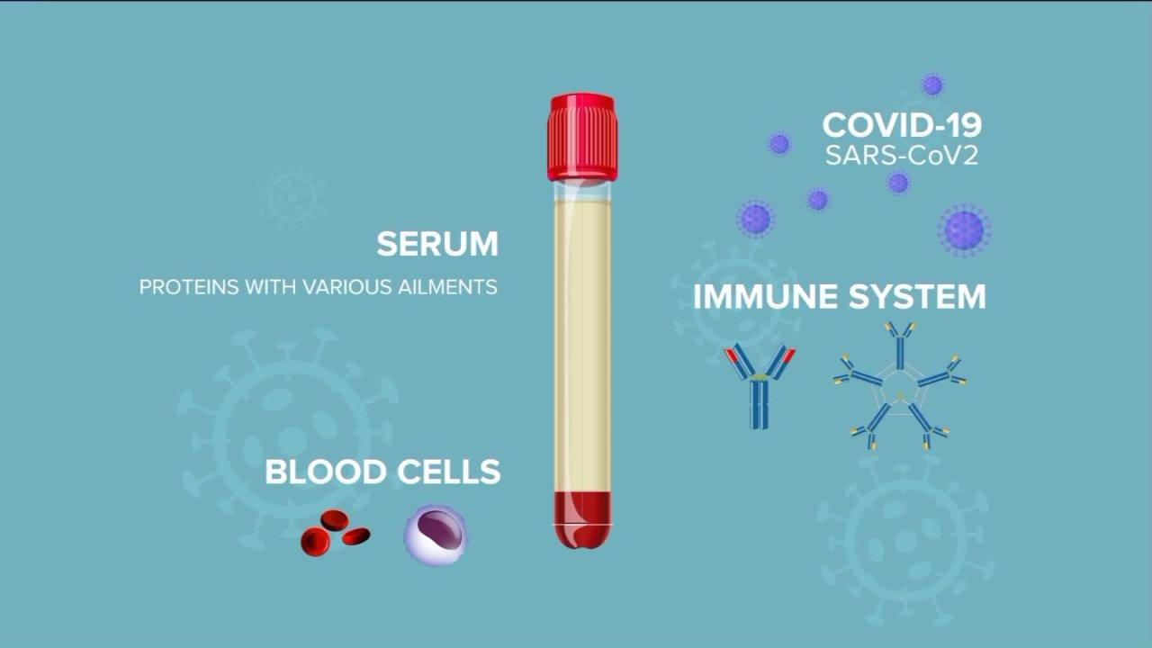COVID-19 αντισώματα: Δοκιμή για αυτούς και τη μάθηση σχετικά με την ισχύ τους