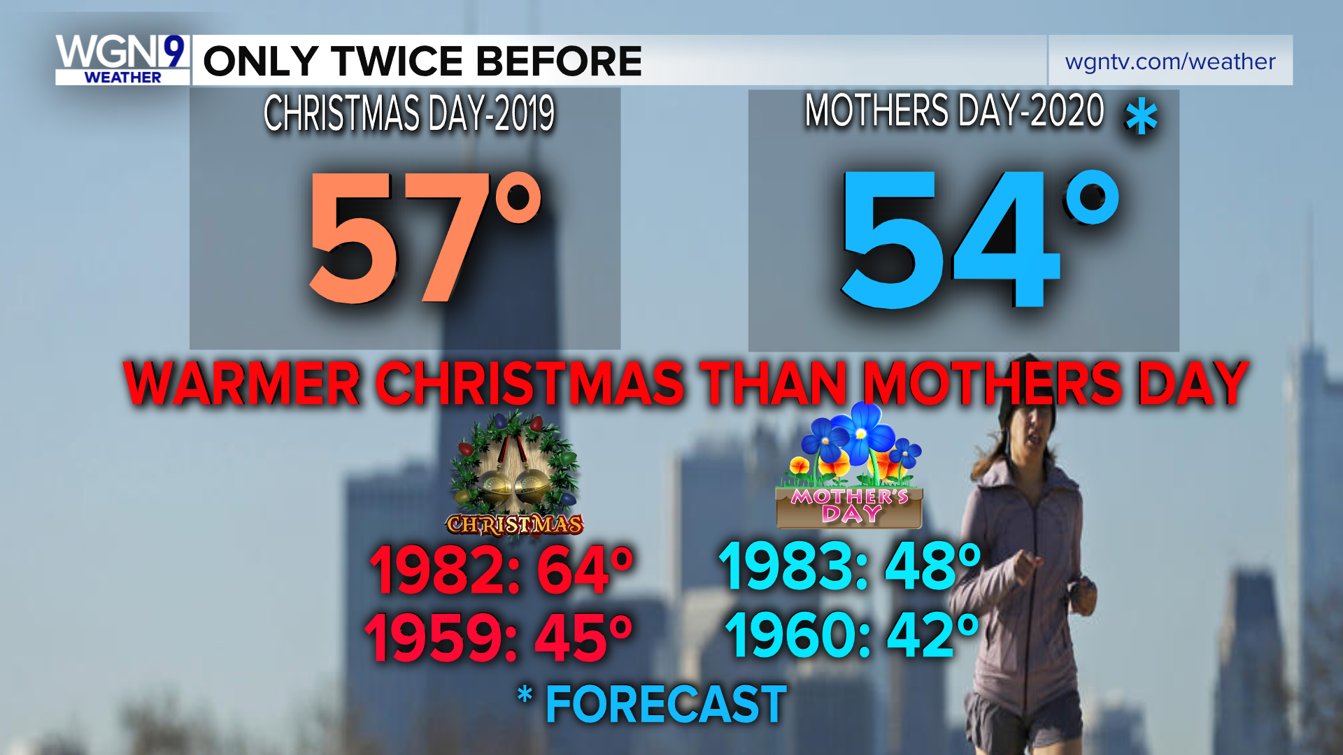 Christmas 2020 Weather It will be colder on Mother's Day than it was on Christmas | WGN TV