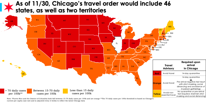 Only 3 states not included in Chicago's Covid travel order, self-quarantine now required for 19
