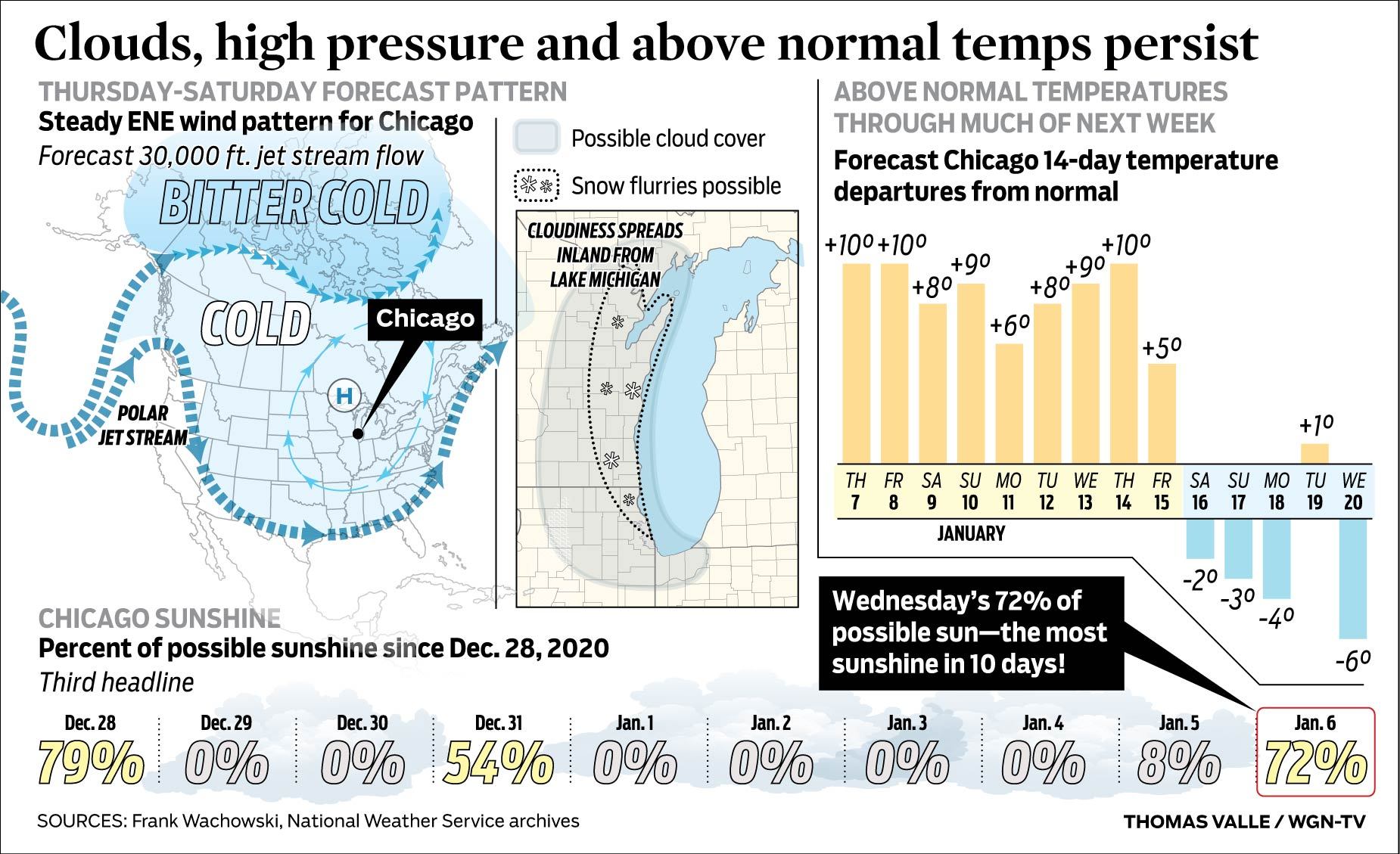 Clouds High Pressure And Above Normal Temps Persist Wgn Tv