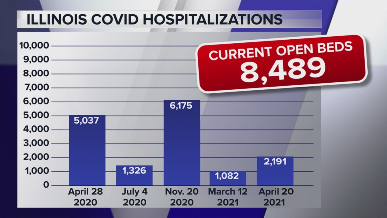 Some Illinois hospitals running out of beds due to COVID-19 - WGN TV Chicago